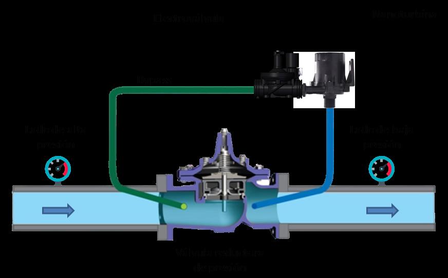 Instalación nanoturbina