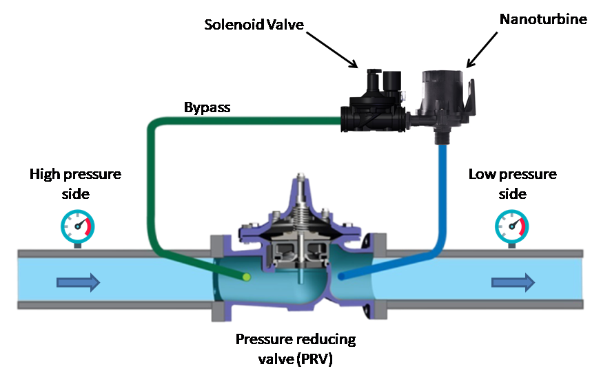 Nanoturbina installation